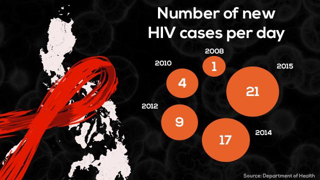 hiv-diagnosed-per-day-rappler-05152015-2